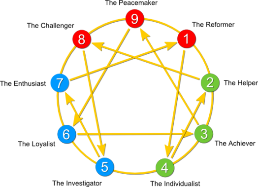Enneagram-of-Personality